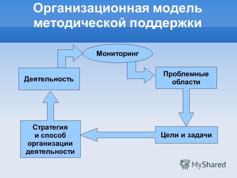 Организационная модель методической поддержки Мониторинг Проблемные области Цели и задачи Стратегия и способ организации деятельности Деятельность