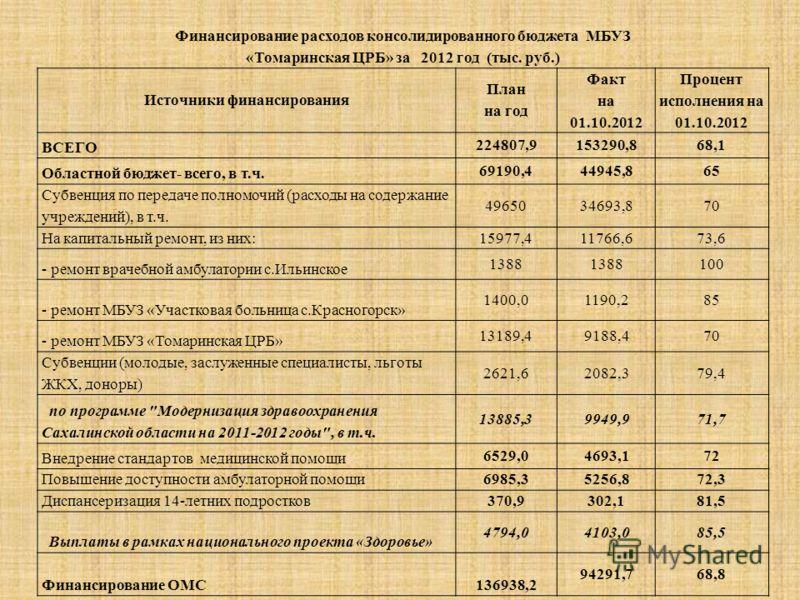 Финансирование расходов консолидированного бюджета МБУЗ «Томаринская ЦРБ» за 2012 год (тыс. руб.) Источники финансирования План на год Факт на 01.10.2012 Процент исполнения на 01.10.2012 ВСЕГО 224807,9153290,868,1 Областной бюджет- всего, в т.ч. 6919