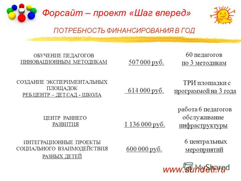 Форсайт – проект «Шаг вперед» ПОТРЕБНОСТЬ ФИНАНСИРОВАНИЯ В ГОД 60 педагогов по 3 методикам www.sundeti.ru ОБУЧЕНИЕ ПЕДАГОГОВ ИННОВАЦИОННЫМ МЕТОДИКАМ СОЗДАНИЕ ЭКСПЕРИМЕНТАЛЬНЫХ ПЛОЩАДОК РЕБ.ЦЕНТР – ДЕТ.САД - ШКОЛА ЦЕНТР РАННЕГО РАЗВИТИЯ ИНТЕГРАЦИОННЫЕ