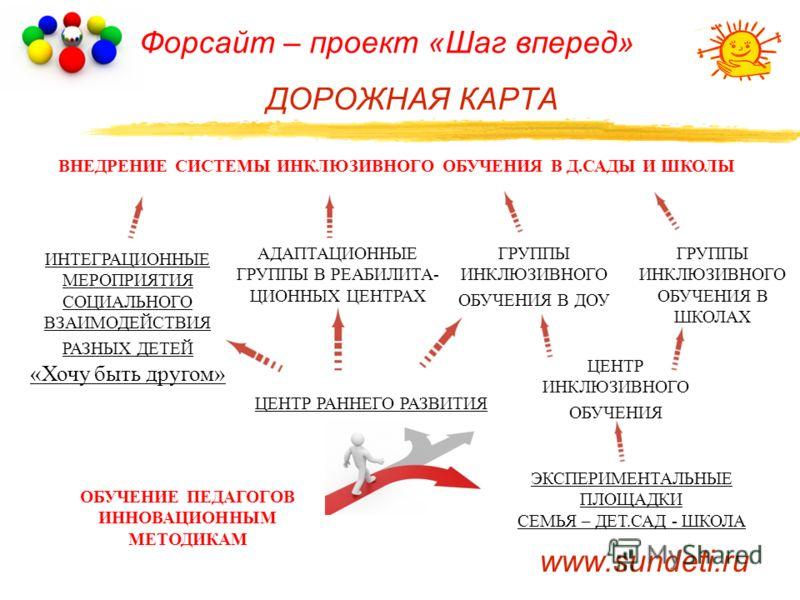 Форсайт – проект «Шаг вперед» ДОРОЖНАЯ КАРТА ИНТЕГРАЦИОННЫЕ МЕРОПРИЯТИЯ СОЦИАЛЬНОГО ВЗАИМОДЕЙСТВИЯ РАЗНЫХ ДЕТЕЙ «Хочу быть другом» www.sundeti.ru ОБУЧЕНИЕ ПЕДАГОГОВ ИННОВАЦИОННЫМ МЕТОДИКАМ ЭКСПЕРИМЕНТАЛЬНЫЕ ПЛОЩАДКИ СЕМЬЯ – ДЕТ.САД - ШКОЛА ГРУППЫ ИНК