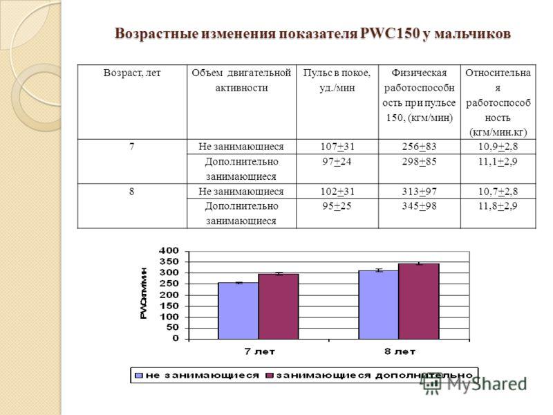 Возрастные изменения показателя PWC150 у мальчиков Возраст, лет Объем двигательной активности Пульс в покое, уд./мин Физическая работоспособн ость при пульсе 150, (кгм/мин) Относительна я работоспособ ность (кгм/мин.кг) 7Не занимающиеся107+31256+8310