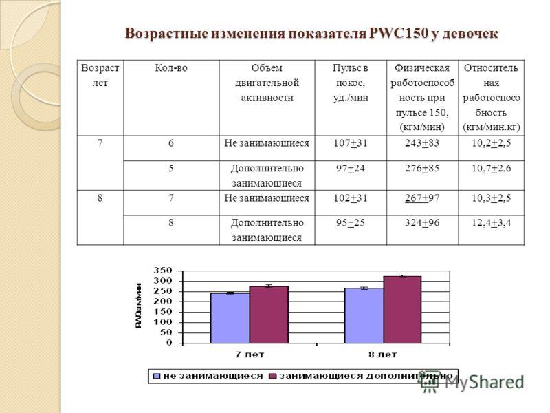 Возрастные изменения показателя PWC150 у девочек Возраст лет Кол-во Объем двигательной активности Пульс в покое, уд./мин Физическая работоспособ ность при пульсе 150, (кгм/мин) Относитель ная работоспосо бность (кгм/мин.кг) 76Не занимающиеся107+31243