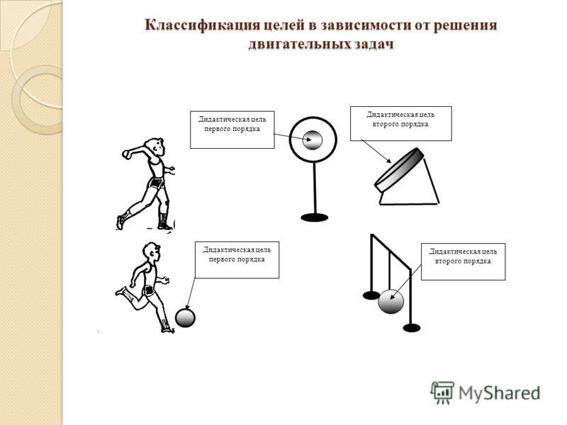 Классификация целей в зависимости от решения двигательных задач Дидактическая цель первого порядка Дидактическая цель второго порядка Дидактическая цель первого порядка Дидактическая цель второго порядка