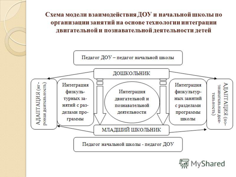 Схема модели взаимодействия ДОУ и начальной школы по организации занятий на основе технологии интеграции двигательной и познавательной деятельности детей