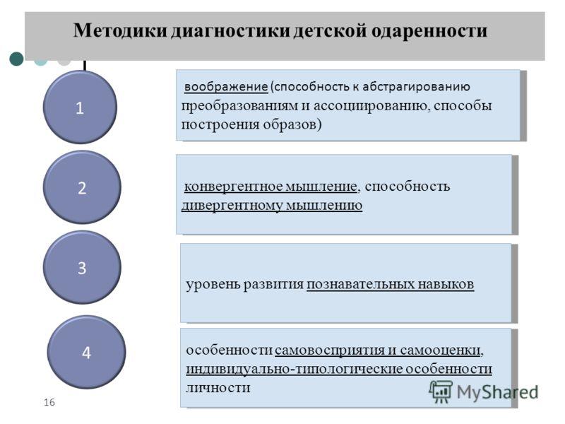 Методики диагностики детской одаренности 16 воображение (способность к абстрагированию преобразованиям и ассоциированию, способы построения образов) уровень развития познавательных навыков 1 23 конвергентное мышление, способность дивергентному мышлен
