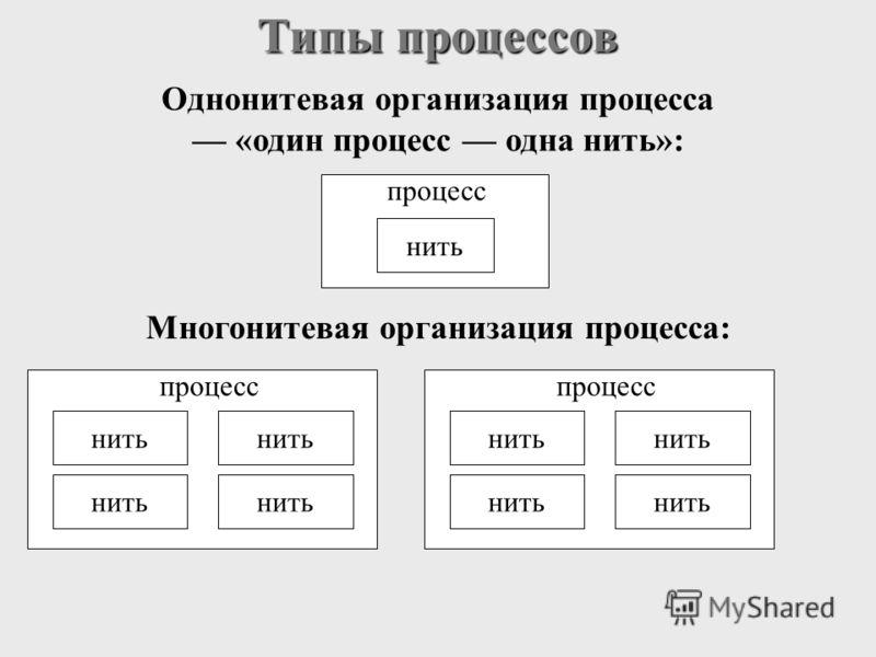 Типы процессов Однонитевая организация процесса «один процесс одна нить»: процесс нить Многонитевая организация процесса: процесс нить процесс нить