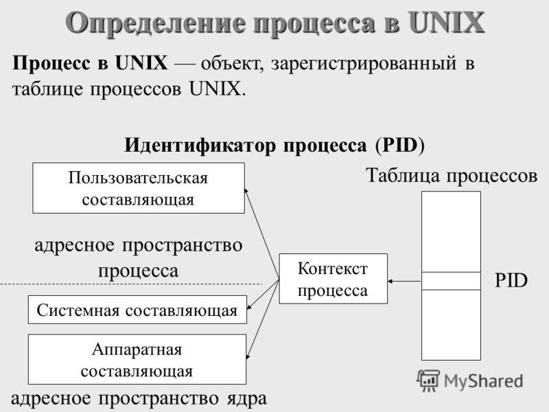 Процесс в UNIX объект, зарегистрированный в таблице процессов UNIX. Определение процесса в UNIX PID Системная составляющая Аппаратная составляющая Пользовательская составляющая адресное пространство ядра адресное пространство процесса Таблица процесс