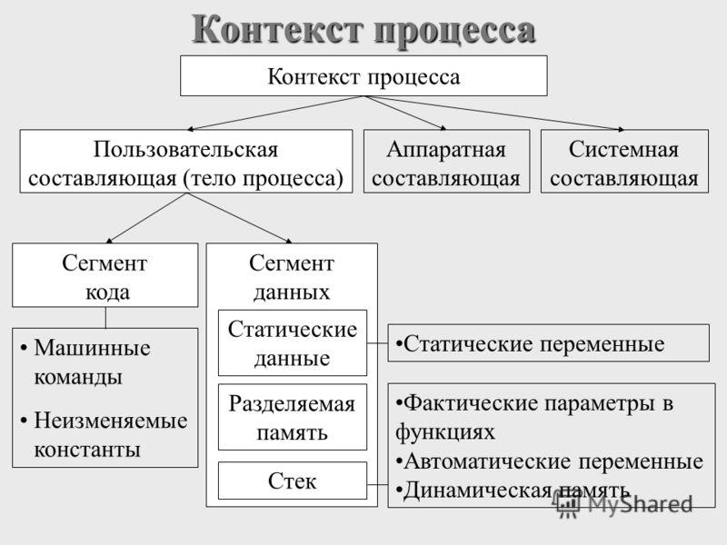Контекст процесса Пользовательская составляющая (тело процесса) Аппаратная составляющая Системная составляющая Сегмент кода Сегмент данных Машинные команды Неизменяемые константы Статические данные Разделяемая память Стек Статические переменные Факти