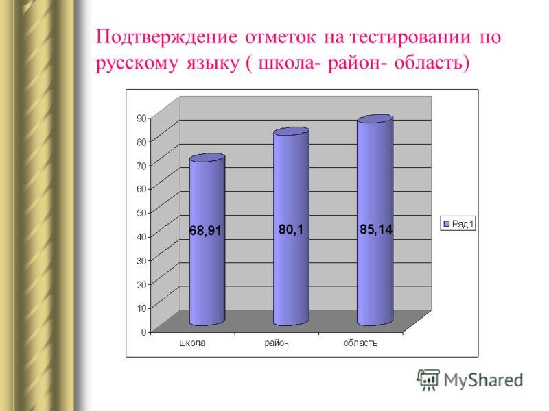 Подтверждение отметок на тестировании по русскому языку ( школа- район- область)