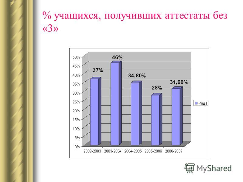 % учащихся, получивших аттестаты без «3»