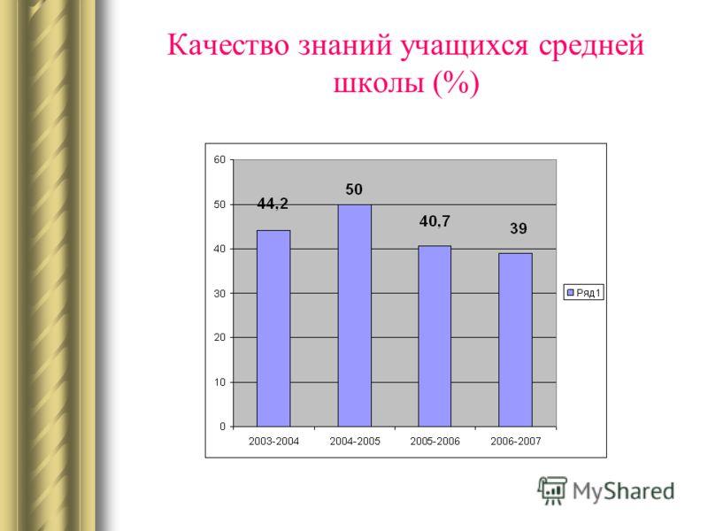 Качество знаний учащихся средней школы (%)