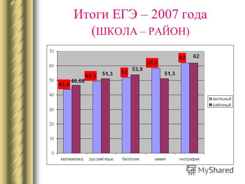 Итоги ЕГЭ – 2007 года ( ШКОЛА – РАЙОН)