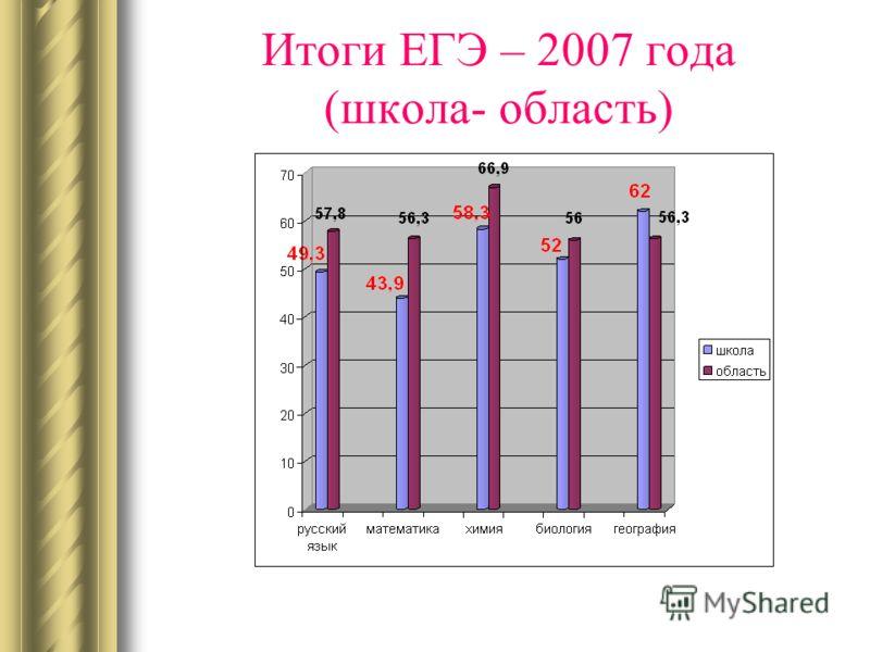 Итоги ЕГЭ – 2007 года (школа- область)