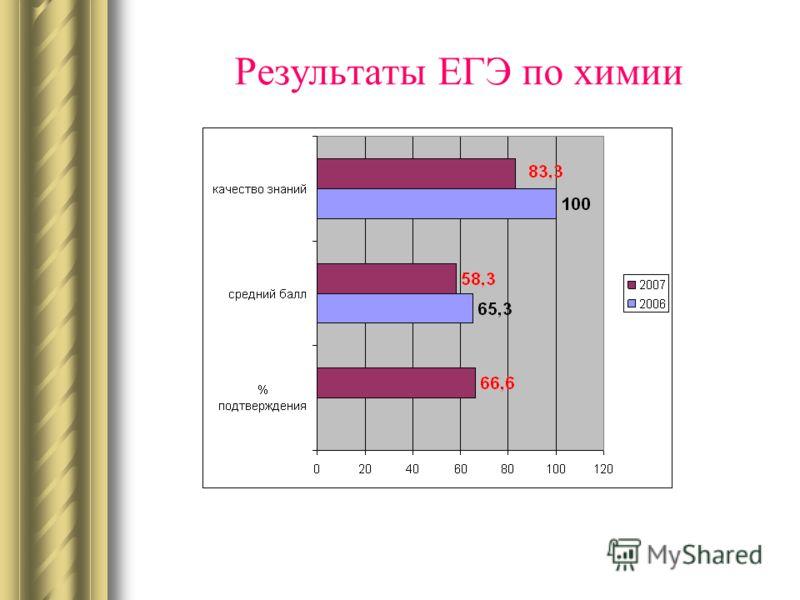 Результаты ЕГЭ по химии