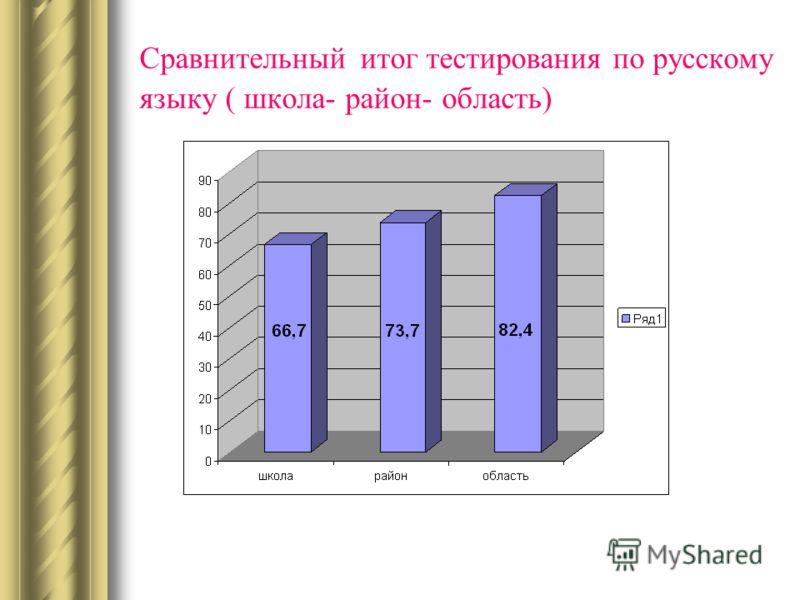 Сравнительный итог тестирования по русскому языку ( школа- район- область)