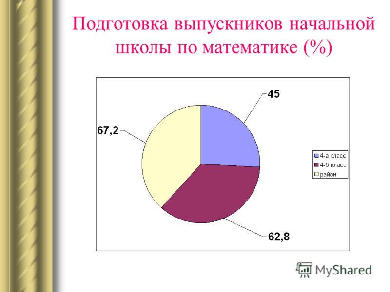Подготовка выпускников начальной школы по математике (%)