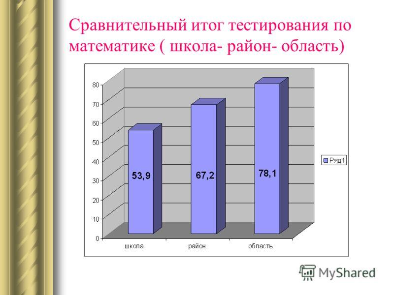 Сравнительный итог тестирования по математике ( школа- район- область)