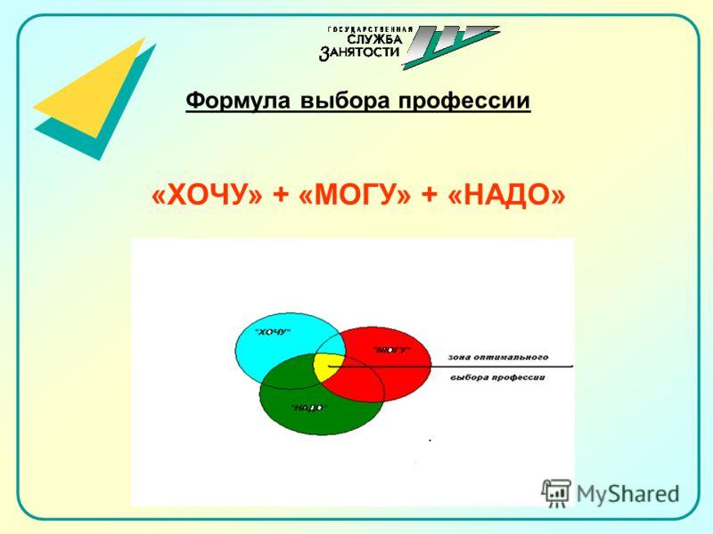 Формула выбора профессии «ХОЧУ» + «МОГУ» + «НАДО»