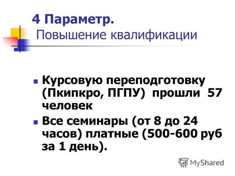 4 Параметр. Повышение квалификации Курсовую переподготовку (Пкипкро, ПГПУ) прошли 57 человек Все семинары (от 8 до 24 часов) платные (500-600 руб за 1 день).