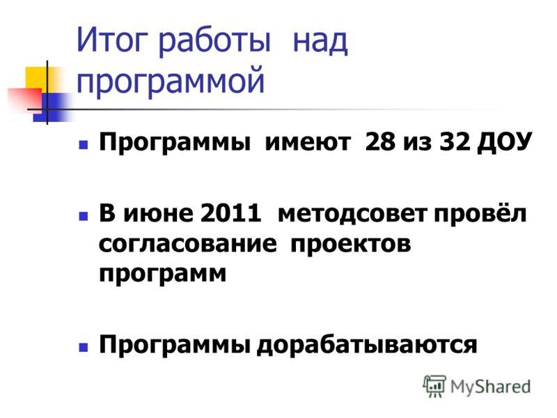 Итог работы над программой Программы имеют 28 из 32 ДОУ В июне 2011 методсовет провёл согласование проектов программ Программы дорабатываются