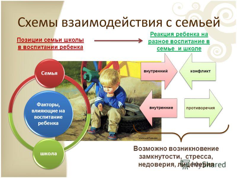 Факторы, влияющие на воспитание ребенка Семья школа внутренний конфликт внутренние Реакция ребенка на разное воспитание в семье и школе Позиции семьи школы в воспитании ребенка Возможно возникновение замкнутости, стресса, недоверия, лицемерия противо