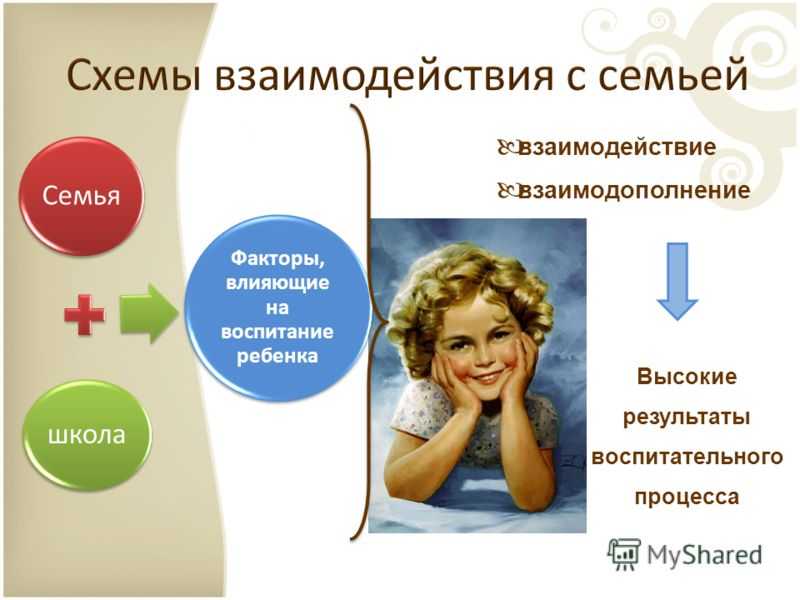 Семья школа Факторы, влияющие на воспитание ребенка взаимодействие взаимодополнение Высокие результаты воспитательного процесса