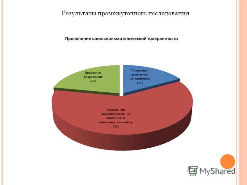Результаты промежуточного исследования