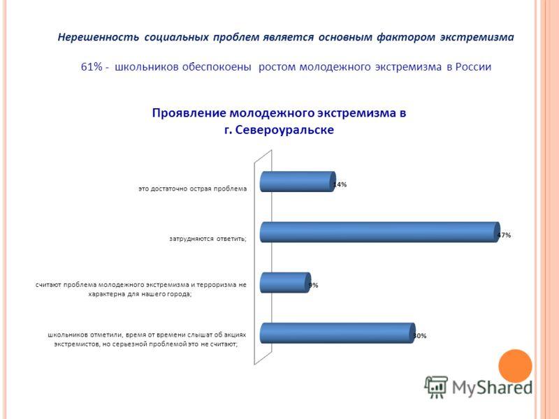 Нерешенность социальных проблем является основным фактором экстремизма 61% - школьников обеспокоены ростом молодежного экстремизма в России