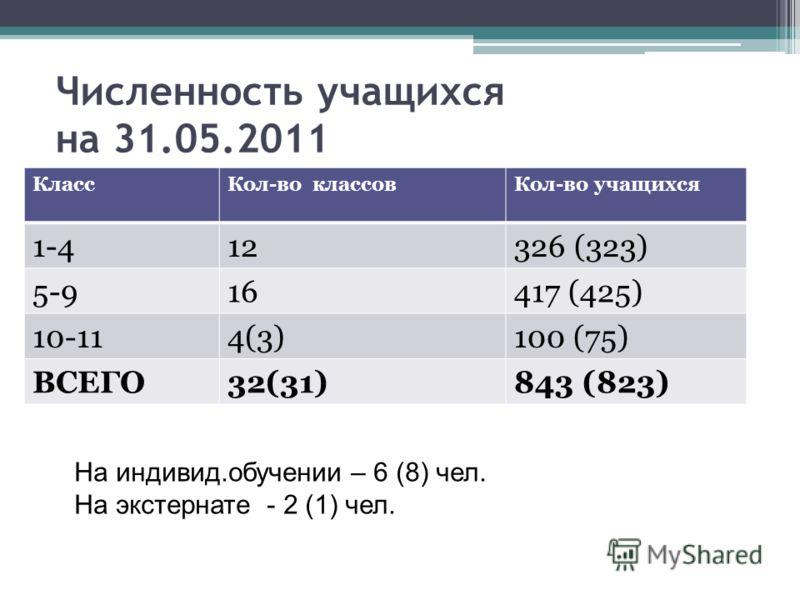 Численность учащихся на 31.05.2011 КлассКол-во классовКол-во учащихся 1-412326 (323) 5-916417 (425) 10-114(3)100 (75) ВСЕГО32(31)843 (823) На индивид.обучении – 6 (8) чел. На экстернате - 2 (1) чел.