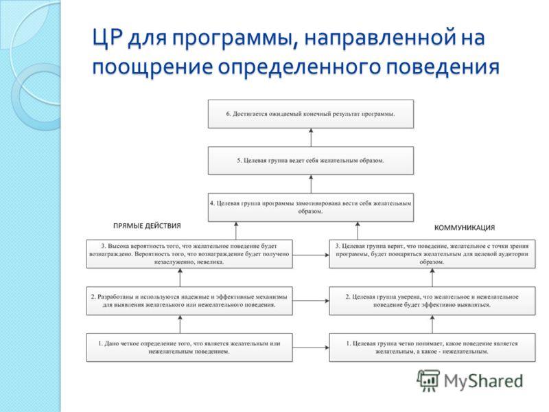 ЦР для программы, направленной на поощрение определенного поведения
