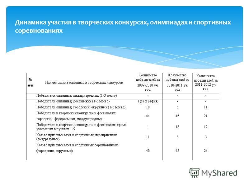 Динамика участия в творческих конкурсах, олимпиадах и спортивных соревнованиях