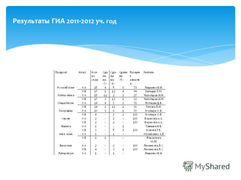 Результаты ГИА 2011-2012 уч. год
