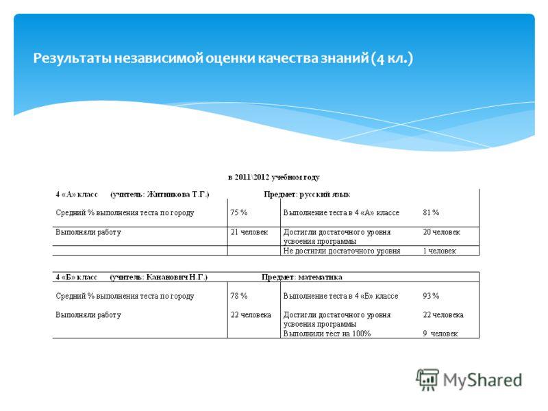 Результаты независимой оценки качества знаний (4 кл.)