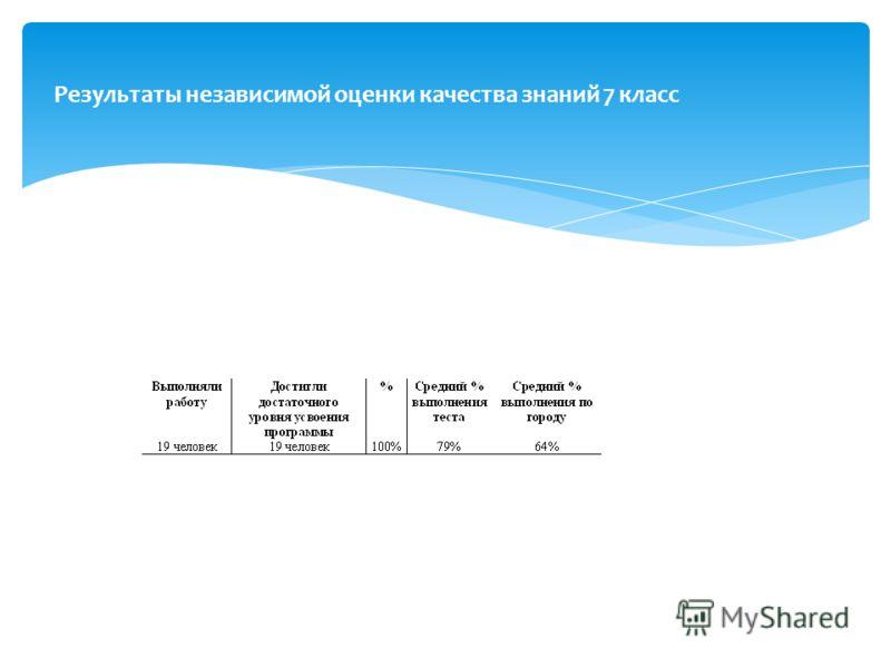 Результаты независимой оценки качества знаний 7 класс