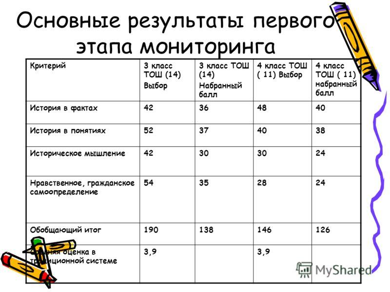 Основные результаты первого этапа мониторинга Критерий3 класс ТОШ (14) Выбор 3 класс ТОШ (14) Набранный балл 4 класс ТОШ ( 11) Выбор 4 класс ТОШ ( 11) набранный балл История в фактах42364840 История в понятиях52374038 Историческое мышление4230 24 Нра