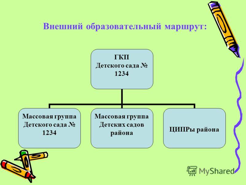 Внешний образовательный маршрут: ГКП Детского сада 1234 Массовая группа Детского сада 1234 Массовая группа Детских садов района ЦИПРы района