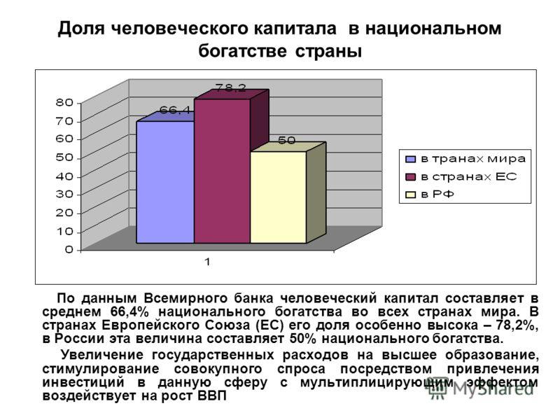 Доля человеческого капитала в национальном богатстве страны По данным Всемирного банка человеческий капитал составляет в среднем 66,4% национального богатства во всех странах мира. В странах Европейского Союза (ЕС) его доля особенно высока – 78,2%, в