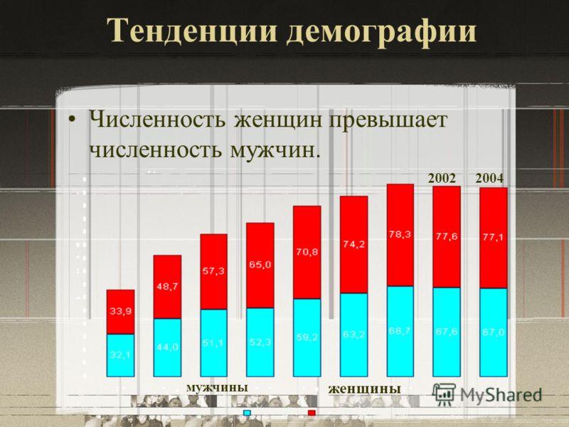 Тенденции демографии Численность женщин превышает численность мужчин. мужчины женщины 20022004