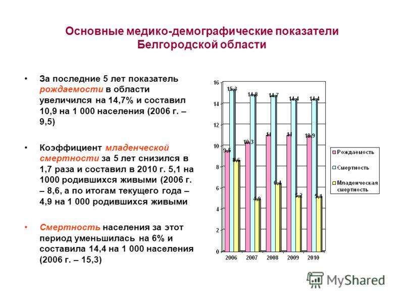 Основные медико-демографические показатели Белгородской области За последние 5 лет показатель рождаемости в области увеличился на 14,7% и составил 10,9 на 1 000 населения (2006 г. – 9,5) Коэффициент младенческой смертности за 5 лет снизился в 1,7 раз