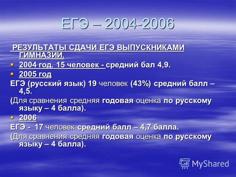 ЕГЭ – 2004-2006 РЕЗУЛЬТАТЫ СДАЧИ ЕГЭ ВЫПУСКНИКАМИ ГИМНАЗИИ. РЕЗУЛЬТАТЫ СДАЧИ ЕГЭ ВЫПУСКНИКАМИ ГИМНАЗИИ. 2004 год. 15 человек - средний бал 4,9. 2004 год. 15 человек - средний бал 4,9. 2005 год 2005 год ЕГЭ (русский язык) 19 человек (43%) средний балл