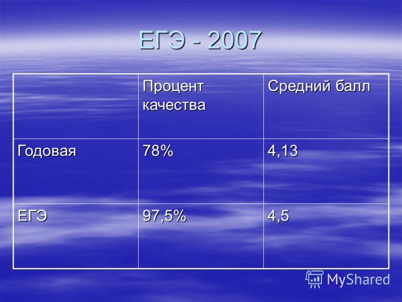 ЕГЭ - 2007 Процент качества Средний балл Годовая78%4,13 ЕГЭ97,5%4,5