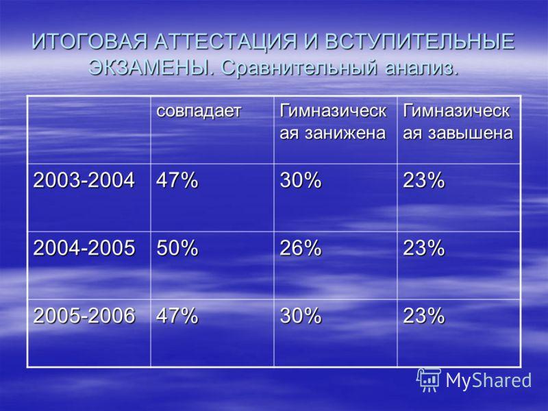 ИТОГОВАЯ АТТЕСТАЦИЯ И ВСТУПИТЕЛЬНЫЕ ЭКЗАМЕНЫ. Сравнительный анализ. совпадает Гимназическ ая занижена Гимназическ ая завышена 2003-200447%30%23% 2004-200550%26%23% 2005-200647%30%23%