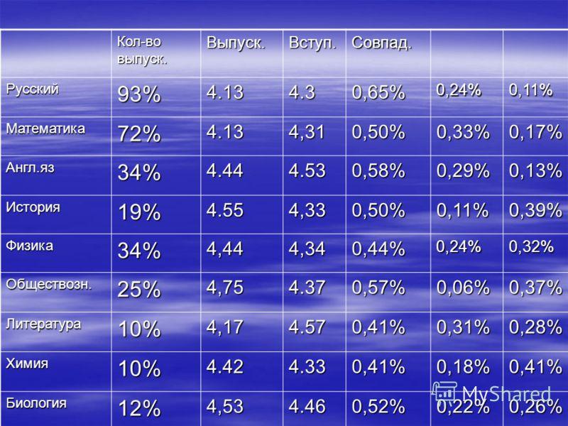 Кол-во выпуск. Выпуск.Вступ.Совпад. Русский93%4.134.30,65%0,24%0,11% Математика72%4.134,310,50%0,33%0,17% Англ.яз34%4.444.530,58%0,29%0,13% История19%4.554,330,50%0,11%0,39% Физика34%4,444,340,44%0,24%0,32% Обществозн.25%4,754.370,57%0,06%0,37% Литер