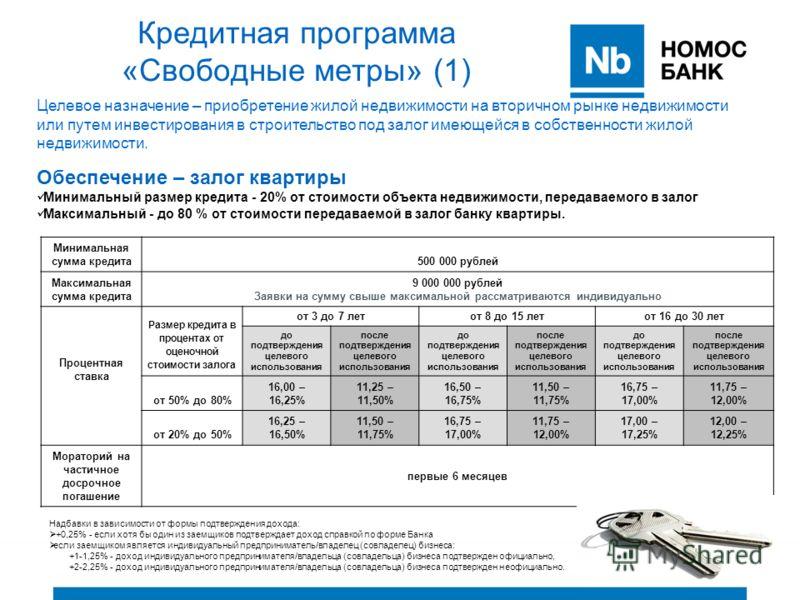 Кредитная программа «Свободные метры» (1) Минимальная сумма кредита500 000 рублей Максимальная сумма кредита 9 000 000 рублей Заявки на сумму свыше максимальной рассматриваются индивидуально Процентная ставка Размер кредита в процентах от оценочной с