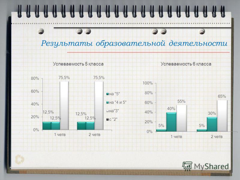 Результаты образовательной деятельности Успеваемость 5 классаУспеваемость 6 класса