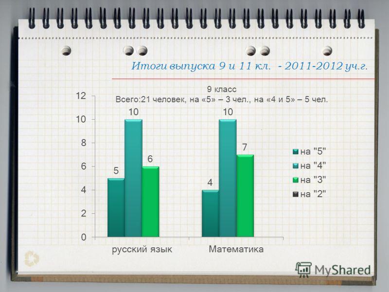 Итоги выпуска 9 и 11 кл. - 2011-2012 уч.г. 9 класс Всего:21 человек, на «5» – 3 чел., на «4 и 5» – 5 чел.
