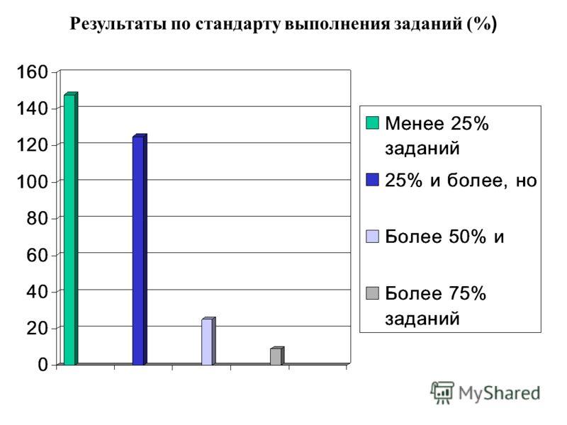 Результаты по стандарту выполнения заданий (% )
