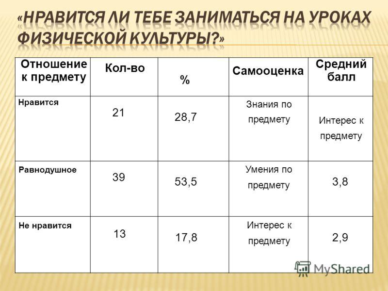 Отношение к предмету Кол-во % Самооценка Средний балл Нравится 21 28,7 Знания по предмету Интерес к предмету Равнодушное 39 53,5 Умения по предмету 3,8 Не нравится 13 17,8 Интерес к предмету 2,9