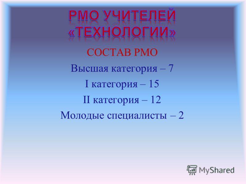 СОСТАВ РМО Высшая категория – 7 I категория – 15 II категория – 12 Молодые специалисты – 2