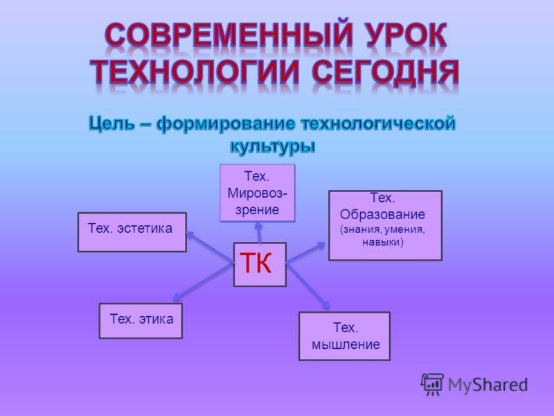 ТК Тех. Мировоз- зрение Тех. Образование (знания, умения, навыки) Тех. мышление Тех. этика Тех. эстетика